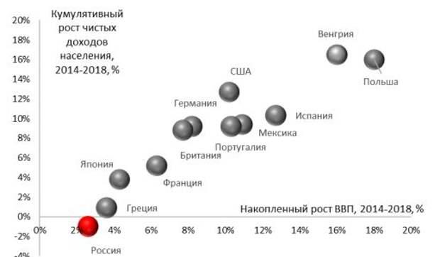 Кумулятивный рост доходов населения и кумулятивный рост ВВП, 2014-2018, %