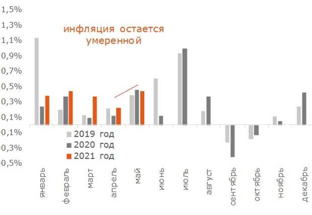 Рост цен на услуги населению (в %, м/м)