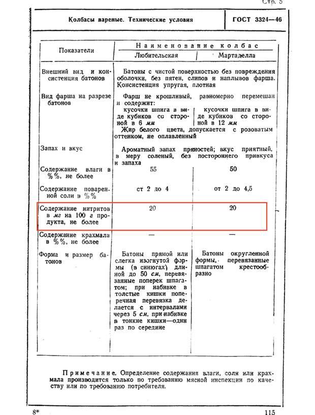Сколько натурального было советских колбасах согласно ГОСТ