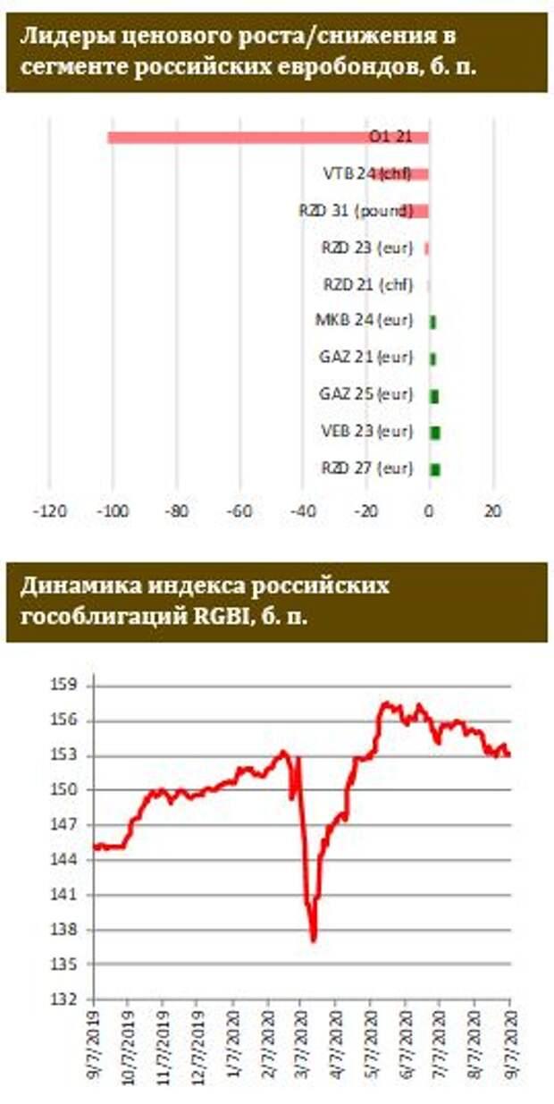 ФИНАМ: На рынке ОФЗ трудно ожидать повышательной динамики