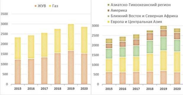 Добыча углеводородов Total, тыс. б. н. э. в сутки