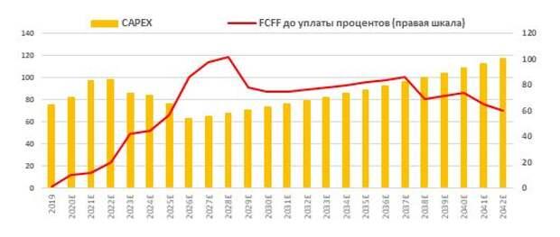 Капитальные затраты в сравнении со свободным денежным потоком фирмы (FCFF), млрд руб.
