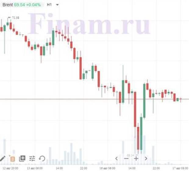 Доброе утро! Азия и нефть снижаются