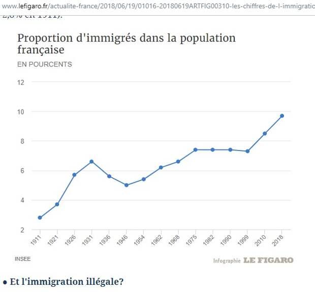Французы забеспокоились, что их страна скоро станет мусульманской