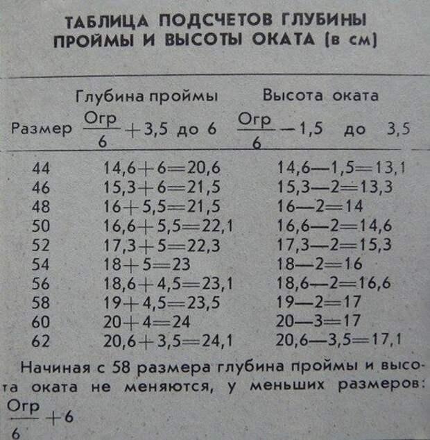 Таблица подсчетов глубины проймы и высоты оката