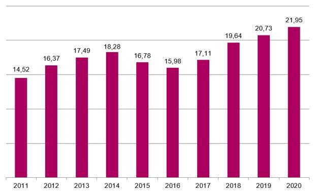 За год «пандемии» в России создано 1,2 млн высокооплачиваемых рабочих мест: Росстат