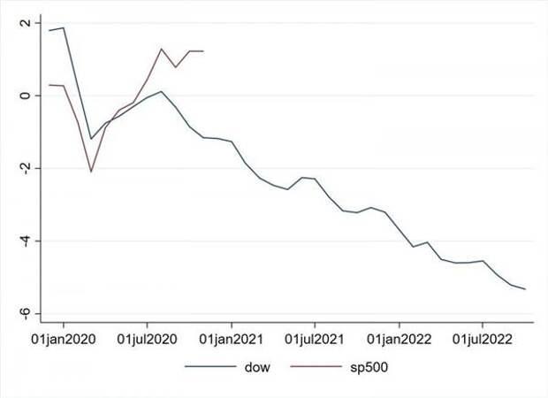 Динамика S&P500 и Dow