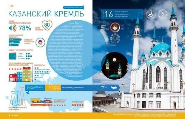Казанский кремль стал самой популярной достопримечательностью в Татарстане
