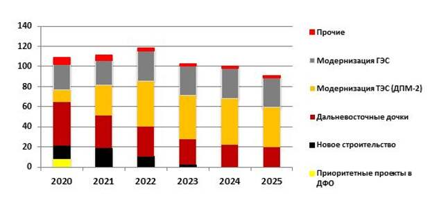 "Инвестиционная программа ""РусГидро"" на 2020-2025 гг., млрд руб. с НДС"