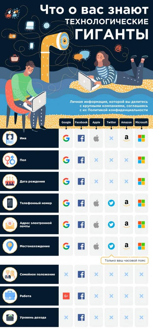 Что о вас знают Google, Facebook и другие