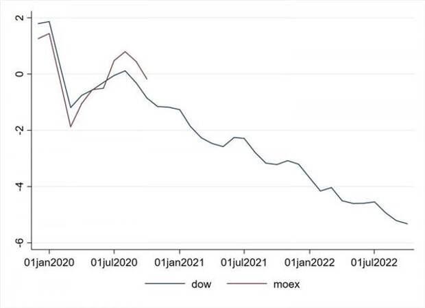 Динамика индекса МосБиржи и Dow