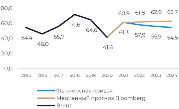 Фьючерсная кривая и прогнозы цены Brent