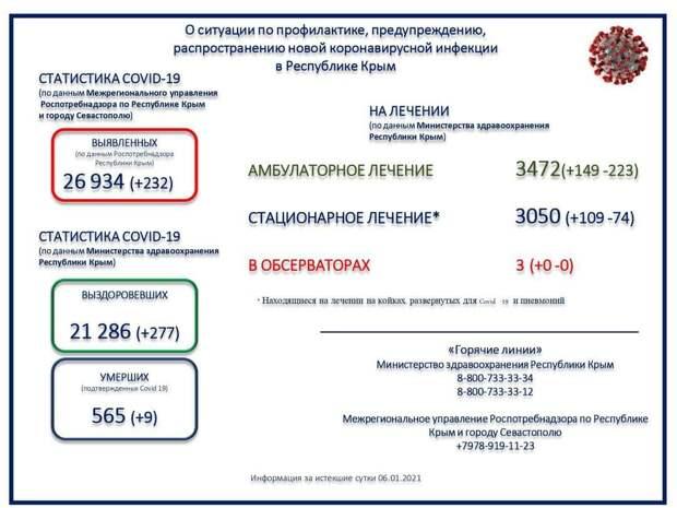9 пациентов с коронавирусом умерли за сутки в Крыму