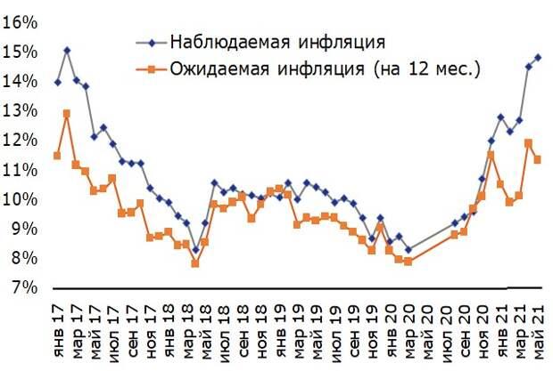 Инфляционные настроения домохозяйств